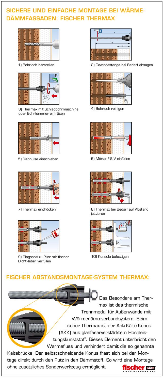 Sichere und einfache Montage bei Wärmedämmfassaden: Fischer Thermax